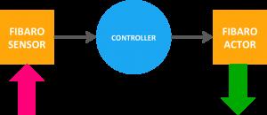FIBARO producten model